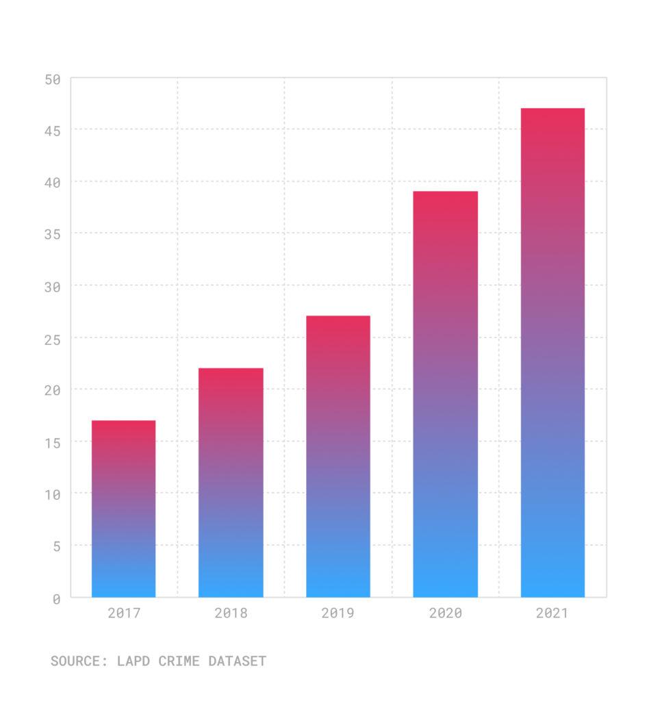 Bar chart of homicides Julys 2017-2021