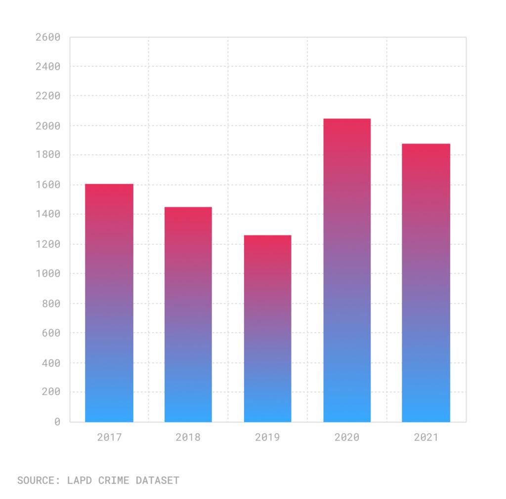 Bar chart of stolen vehicles Julys 2017-21