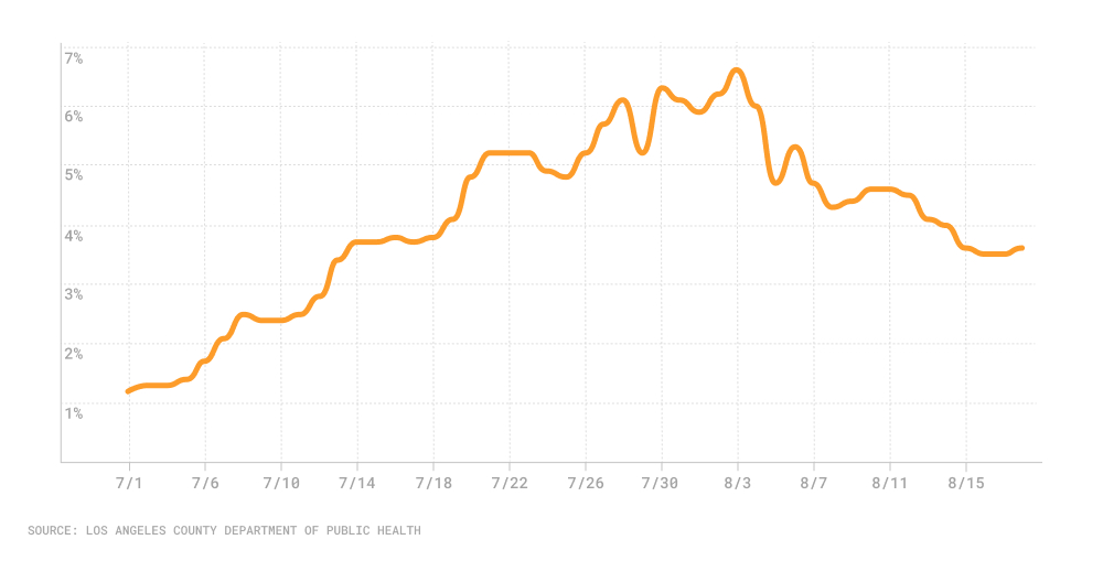 Line chart of positivity rate