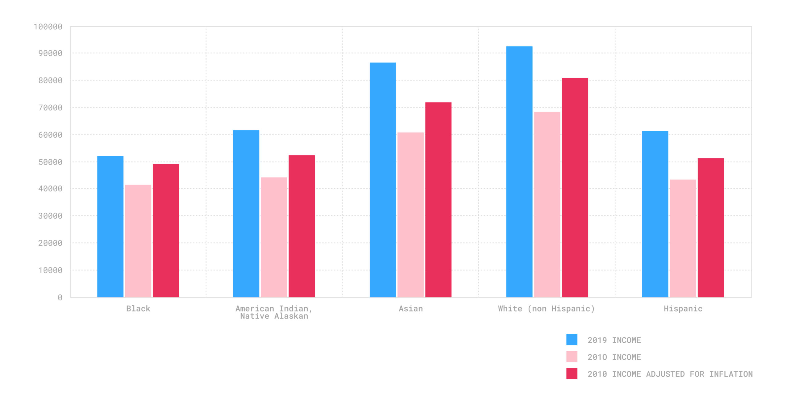 Los Angeles income breakdown by race
