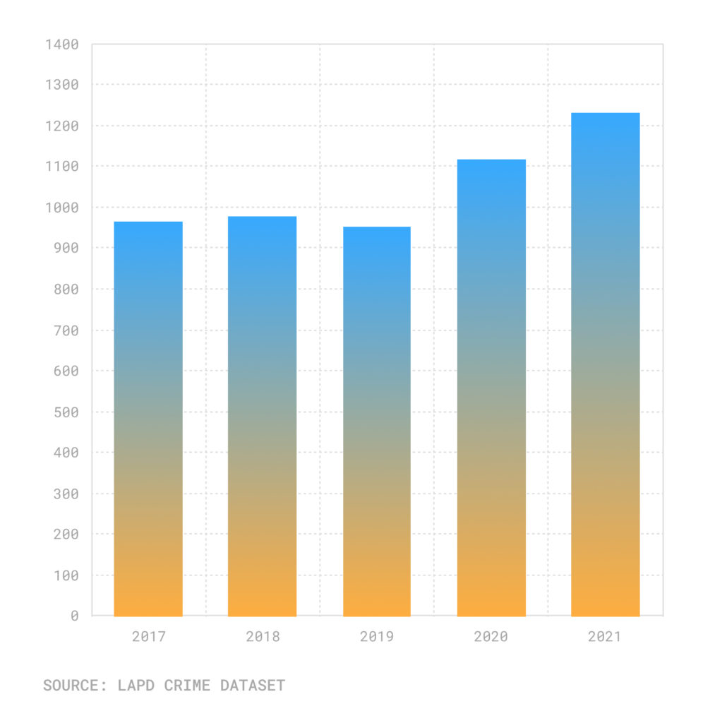 Bar chart of aggravated assaults in August, 2017-2021