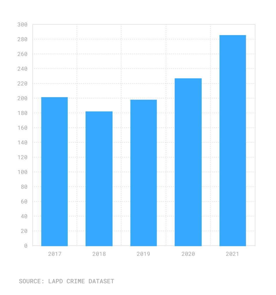 Bar chart of Jan. 1-Sept. 21 homicides