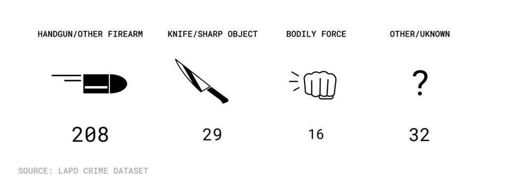 graphic showing number of death by weapon used