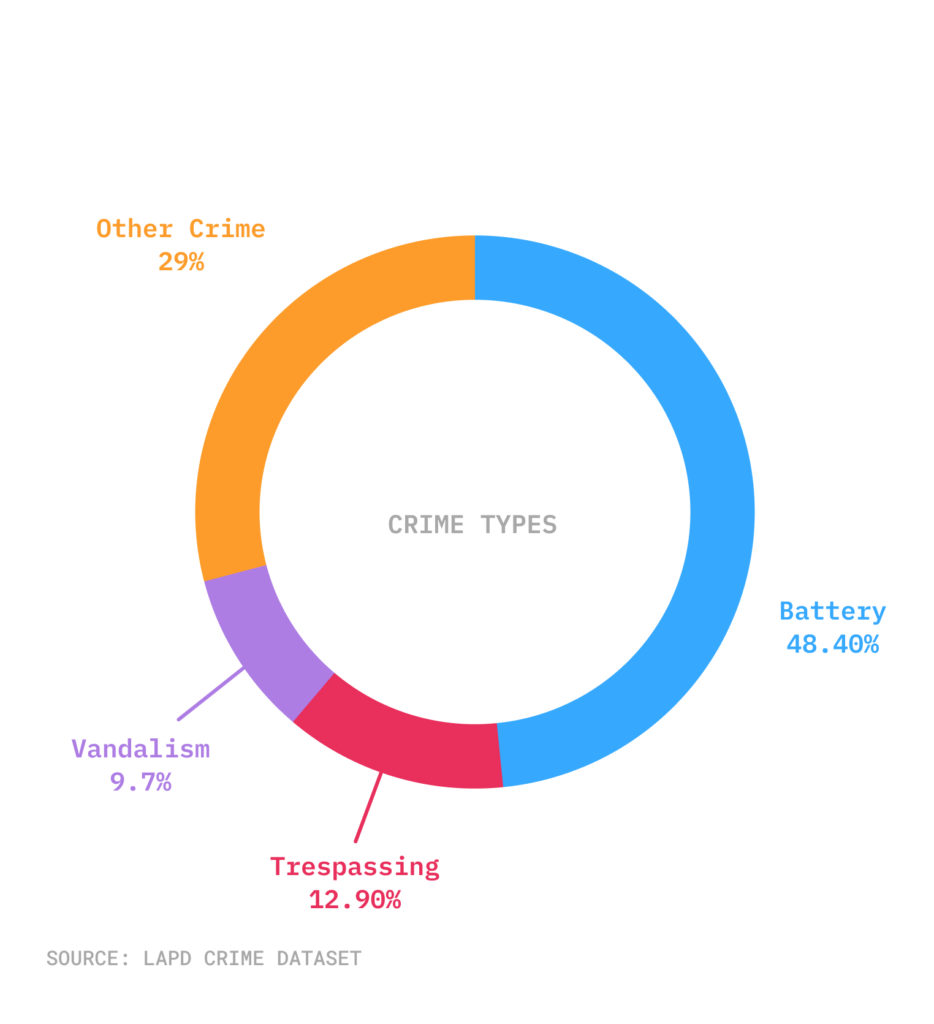 Pie chart of crime types at Dodger Stadium in August