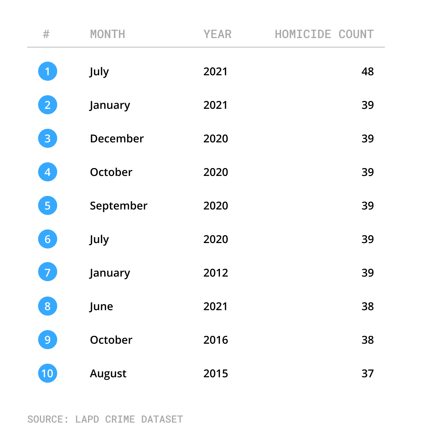 Table with highest homicide months