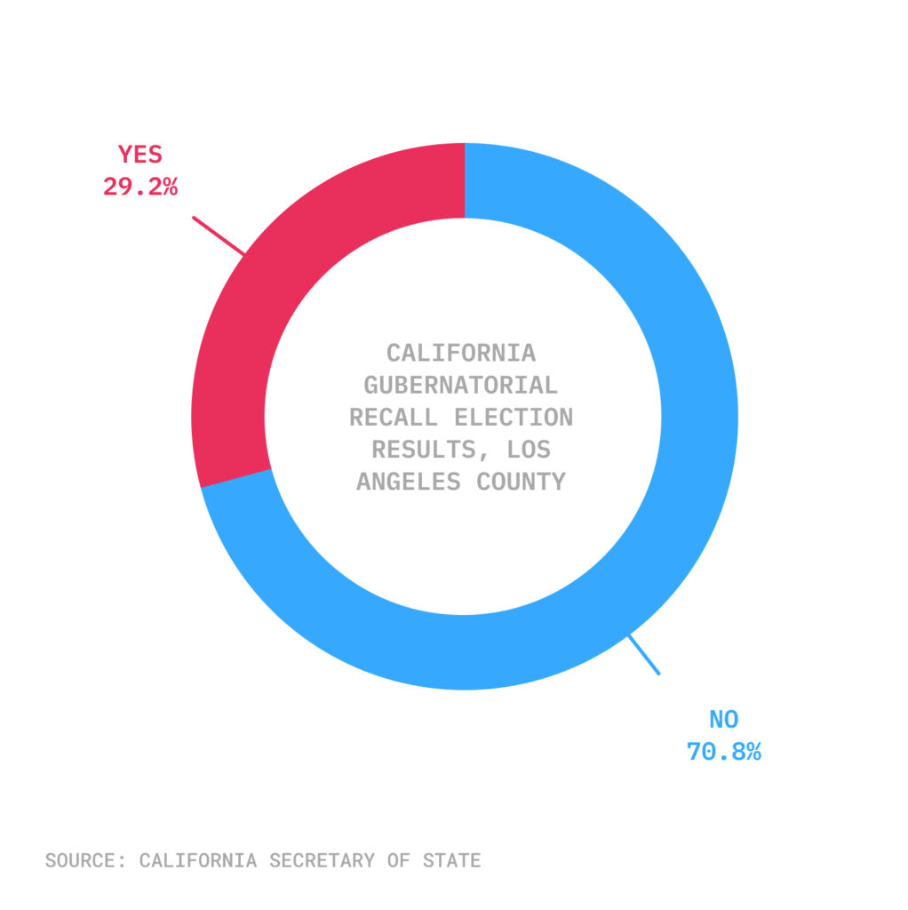 Pie chart of LA County recall election results