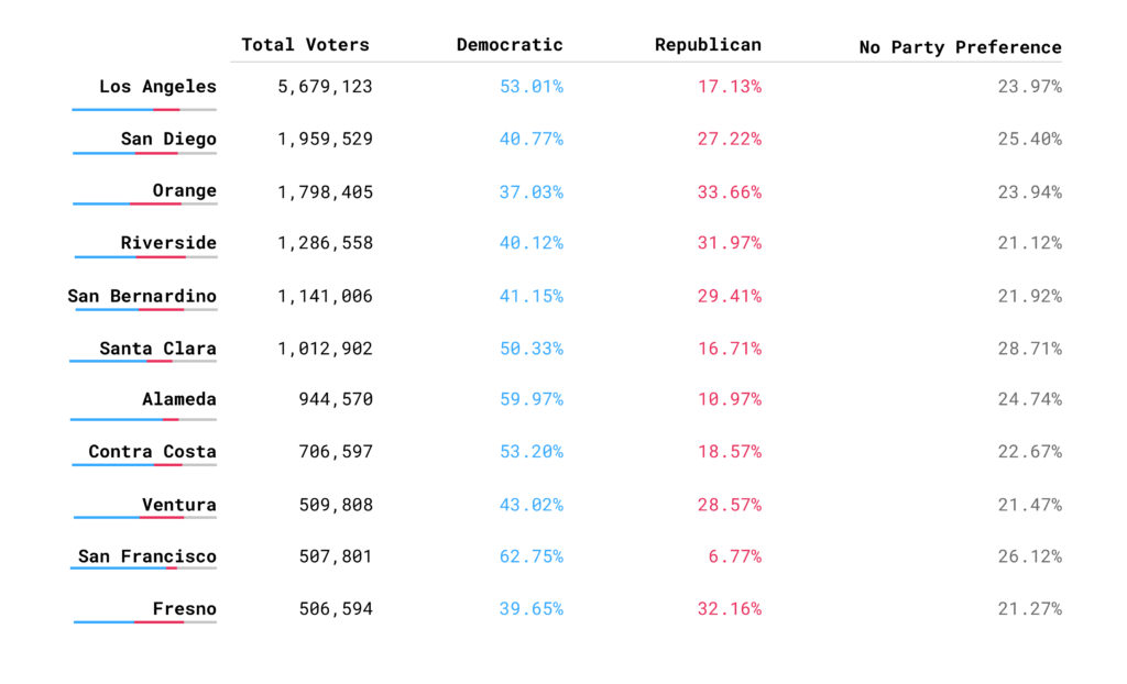 Table with California county voter affiliation breakdowns
