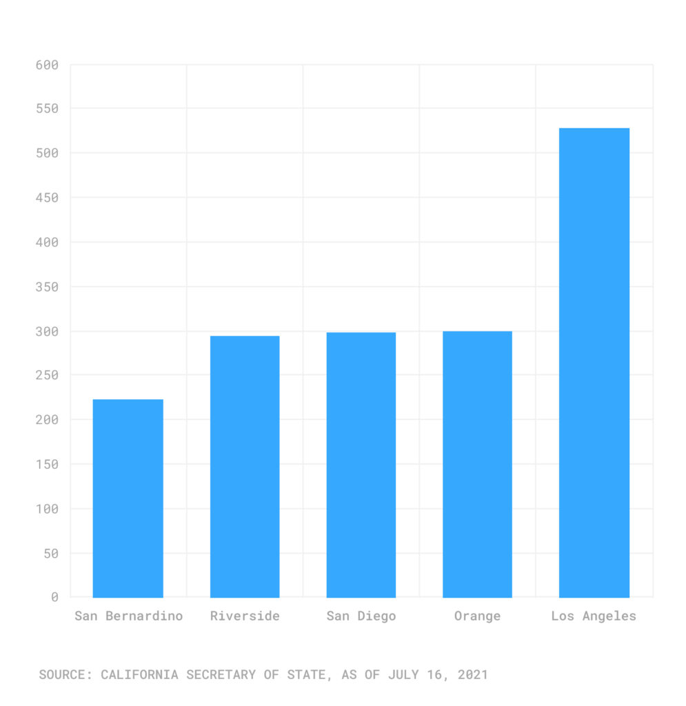 Bar chart of county voter registration increases since 2018