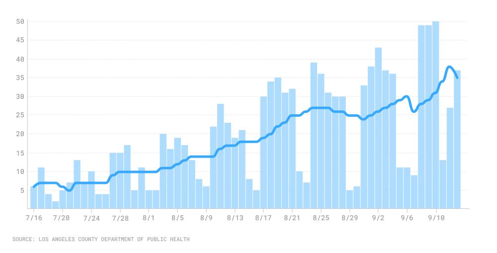 Bar chart of COVID-19 deaths 7/16-9-13