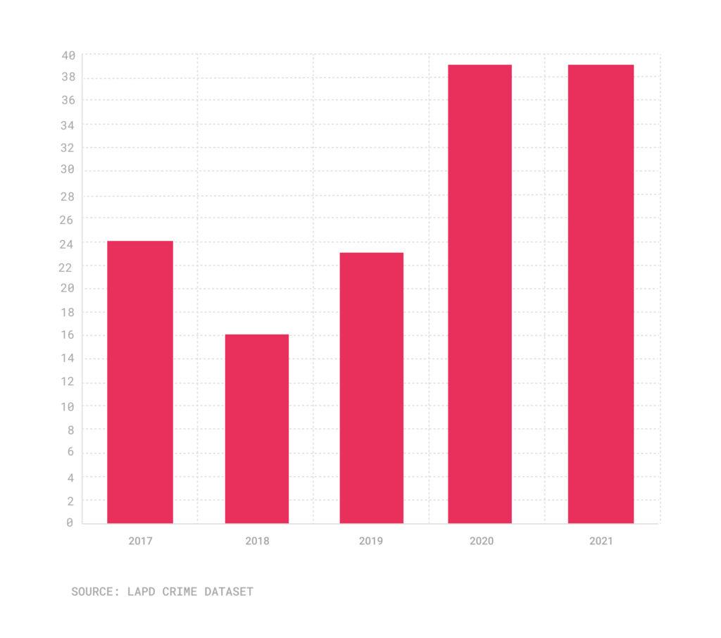 Bar chart of homicides, Sept. 17-Sept. 21