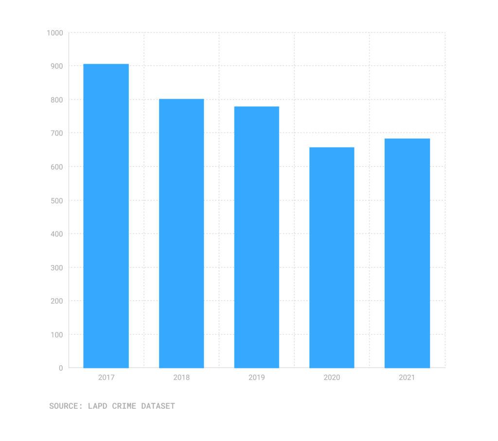 Bar chart of robberies, Sept. 17-Sept. 21