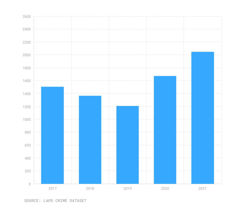 Bar chart of stolen cars, Sept. 17-Sept.