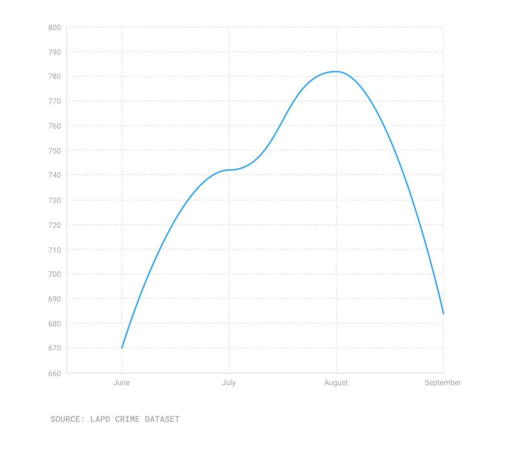 Line chart of robberies June-Sept. 21