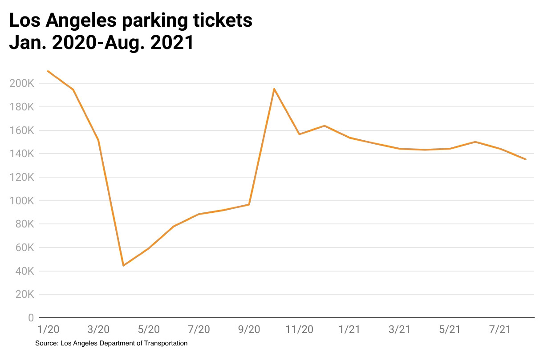 Parking tickets drop in Los Angeles