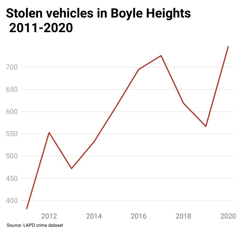 Boyle Heights stolen cars 2011-2020