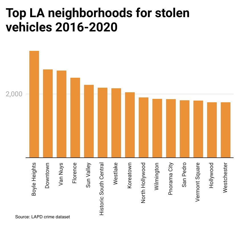 Top neighborhoods for stolen vehicles in Los Angeles