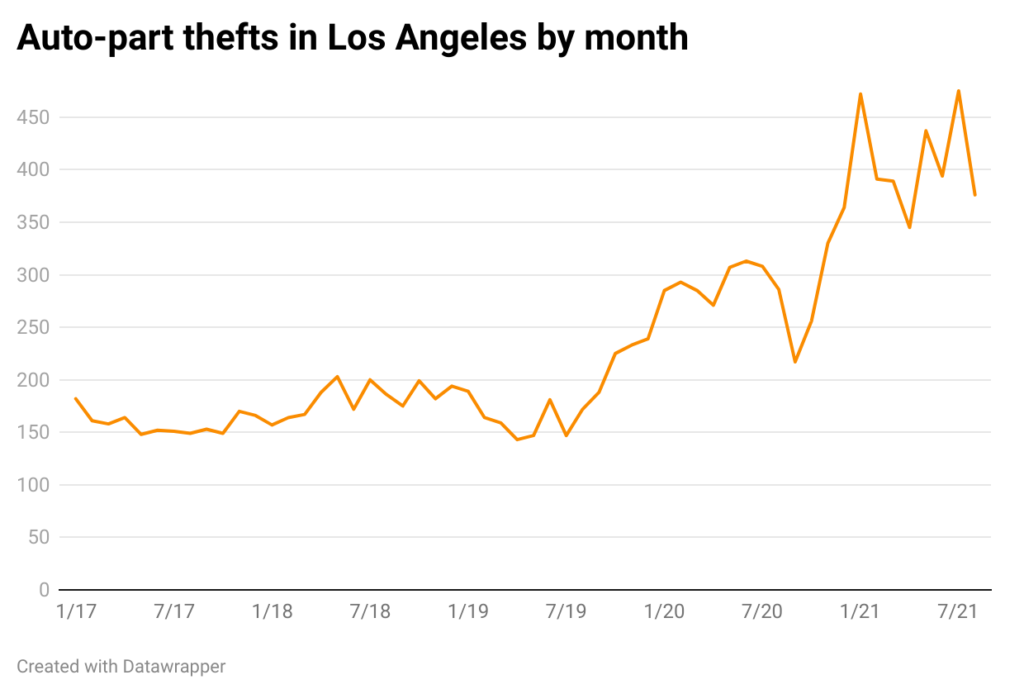 Line chart of auto thefts by month